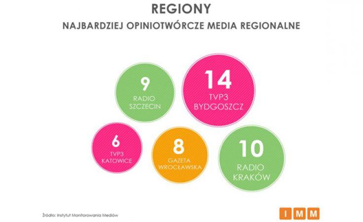 TVP3 Bydgoszcz najbardziej opiniotwórczym medium regionalnym w Polsce