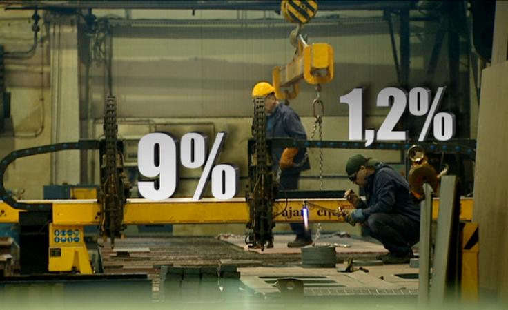 Rekordowo niski poziom bezrobocia. Rośnie produkcja i sprzedaż