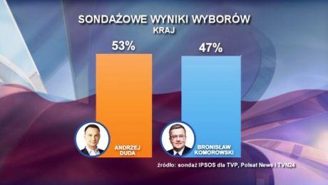 Andrzej Duda wygrywa wybory!