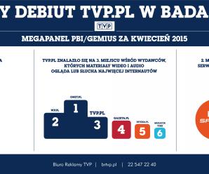Znakomity debiut tvp.pl w badaniu wideo!
