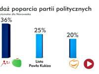 """PiS pierwszą partią w Sejmie. """"Lista Pawła Kukiza"""" przed PO. Tak głosowaliby Polacy"""