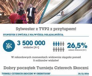 Nawet 5 milionów widzów Sylwestra z Dwójką!