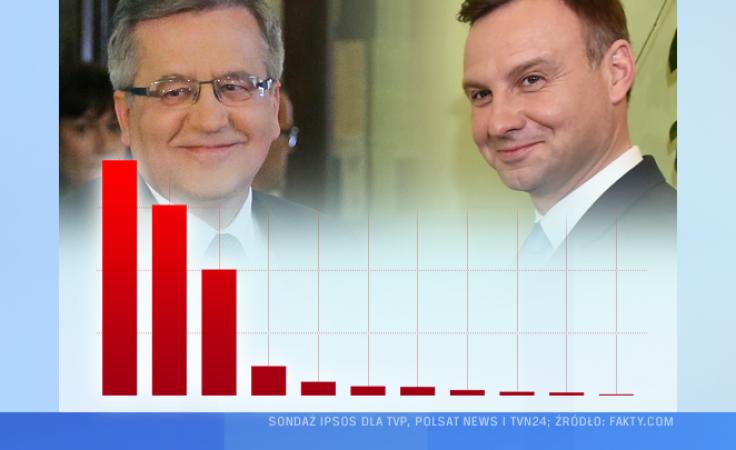 (fot. TVP Wrocław; PAP/Paweł Supernak, Jacek Bednarczyk)