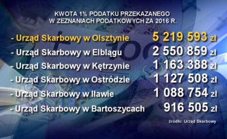 Wiemy, ile pieniędzy z 1 procenta zebrali mieszkańcy regionu