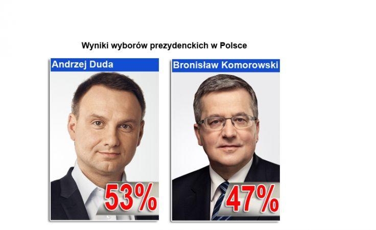 Wyniki wyborów prezydenckich w Polsce
