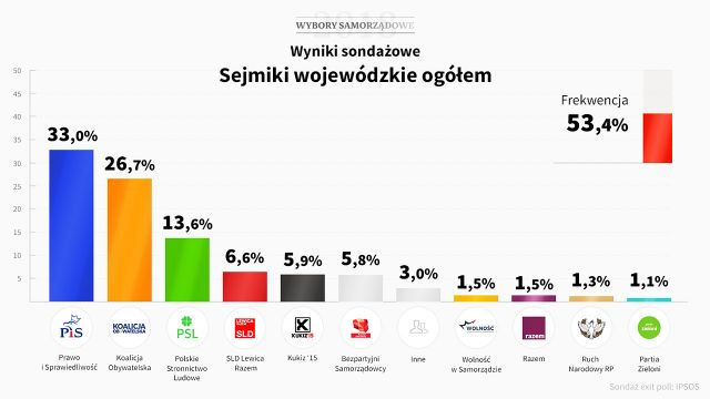 Sondaż late poll: W sejmikach 33 proc. dla PiS, PSL traci 3 punkty procentowe