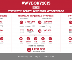 #Wybory 2015. Statystyki debat i wieczoru wyborczego.