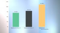 Liczba głosów w progach (źródło: UM Wrocław)