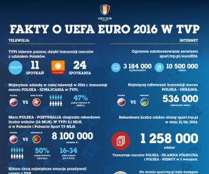 Kilka faktów o UEFA Euro 2016 w TVP