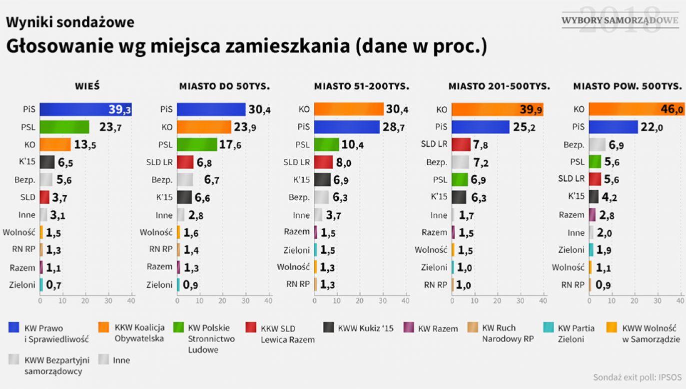 PSL przegrał z PiS-em walkę o elektorat na wsi (graf. TVP Info)
