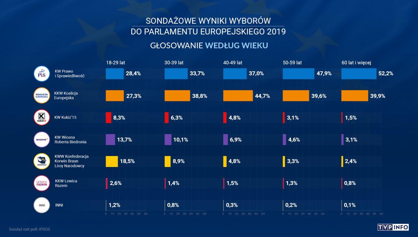 Głosowanie według wieku (fot. IPSOS)