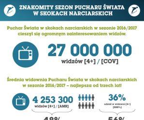 27 mln Polaków widziało w TVP1 PŚ w skokach narciarskich