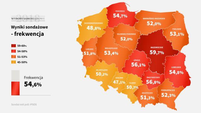 Rekordowa frekwencja w wyborach samorządowych. Kolejne dane PKW