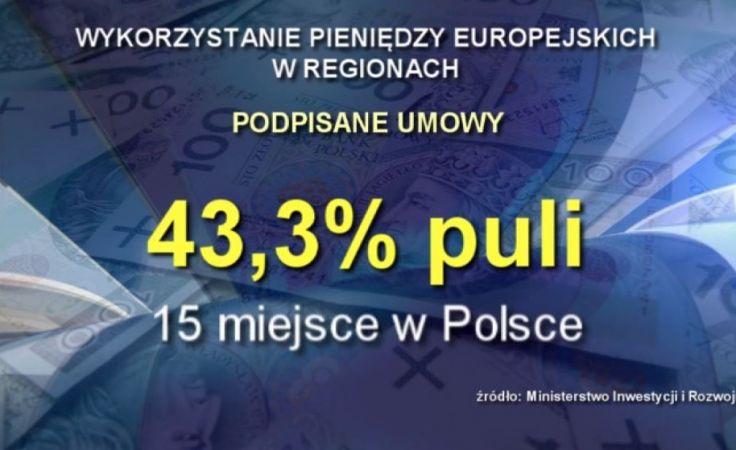 Zbyt wolno wydajemy unijne fundusze. Region na końcu listy