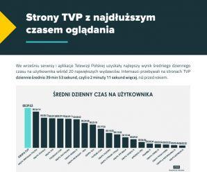 Strony TVP z najdłuższym czasem oglądania