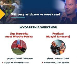 Miliony widzów w weekend w TVP