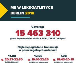 ME w Lekkoatletyce Berlin 2018 - podsumowanie w liczbach