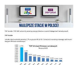 Najlepsze stacje w Polsce!