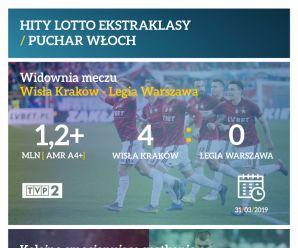 Hity Lotto Ekstraklasy / Puchar Włoch