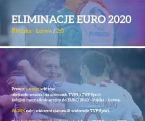 Rekord oglądalności TVP Sport w 2019!