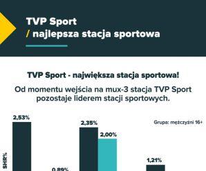 TVP Sport - najlepszą stacją sportową
