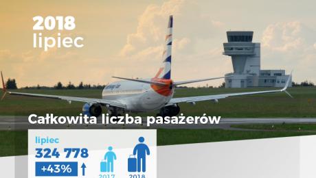 Fot. Port Lotniczy Poznań-Ławica