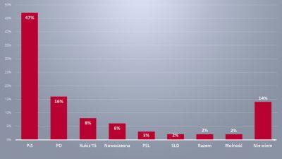09c1953bf06db Do Sejmu nie weszłoby PSL z 3 proc. głosów oraz partie: SLD, Partia Razem,  Wolność Janusza Korwin-Mikkego, które otrzymałyby po 2 proc.