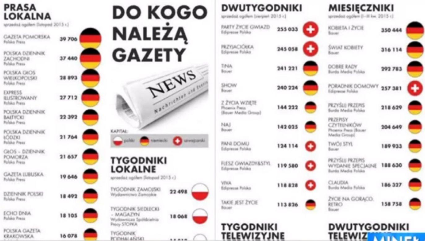 """W programie """"Minęła 20"""" o sytuacji na polskim rynku mediów (fot. TVP Info)"""
