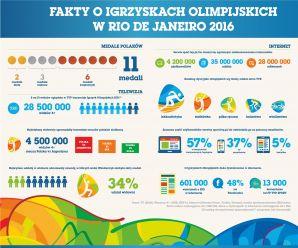 Fakty o Igrzyskach Olimpijskich w RIO 2016