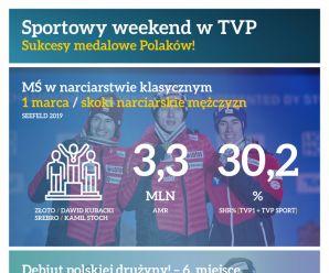 Sportowy weekend w TVP