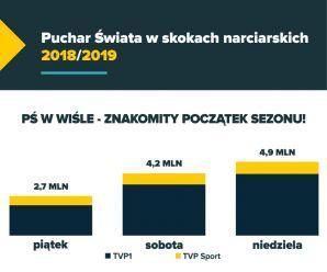 Puchar Świata w Wiśle - znakomity początek sezonu!