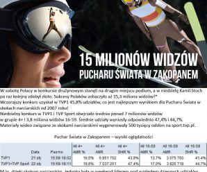 15 milionów widzów Pucharu Świata w Zakopanem