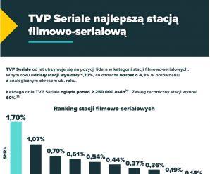 TVP Seriale najlepszą stacją filmowo - serialową