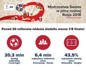 PONAD 20 MILIONÓW WIDZÓW ŚLEDZIŁO MECZE 1/8 FINAŁU MUNDIALU!