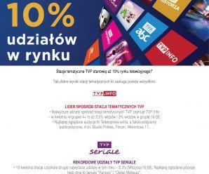 10% udziałów w rynku stacji tematycznych TVP!
