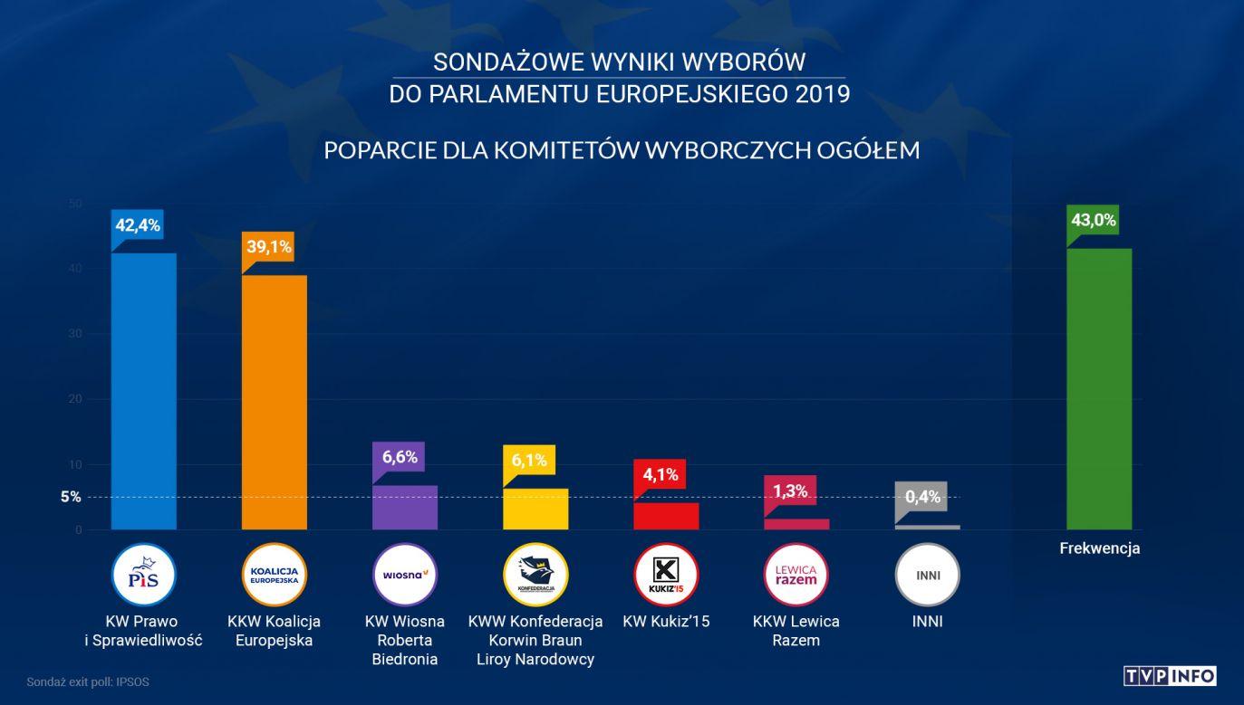 Wyniki exit poll (fot. TVP info)