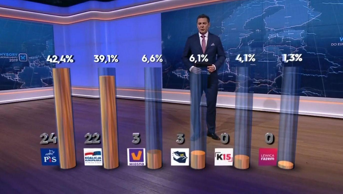 Wstępne wyniki dają Prawu i Sprawiedliwości najwięcej mandatów (fot. TVP Info)