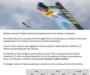 Ponad 6 milionów widzów PŚ w skokach narciarskich