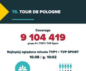75. Tour de Pologne - podsumowanie w liczbach