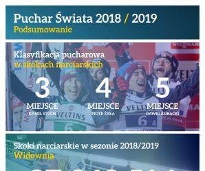 Puchar Świata 2018/2019 podsumowanie