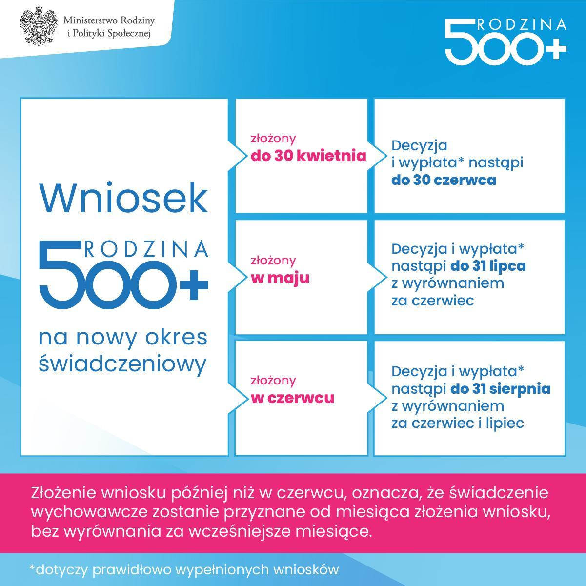Nowy wniosek 500 Plus 2021 od 1 lutego. Jak złożyć przez bankowość online  lub profil zaufany? Jakie dokumenty potrzebne do nowego 500+? - tvp.info